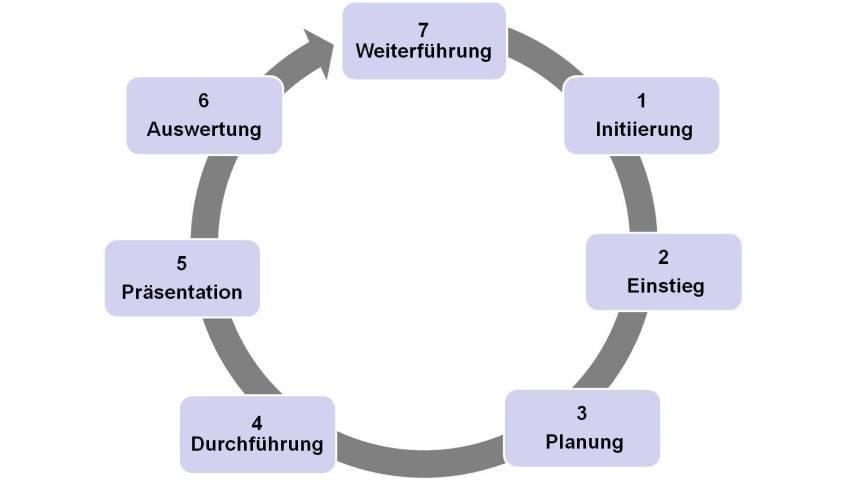 Die 7 Phasen eines Projekts