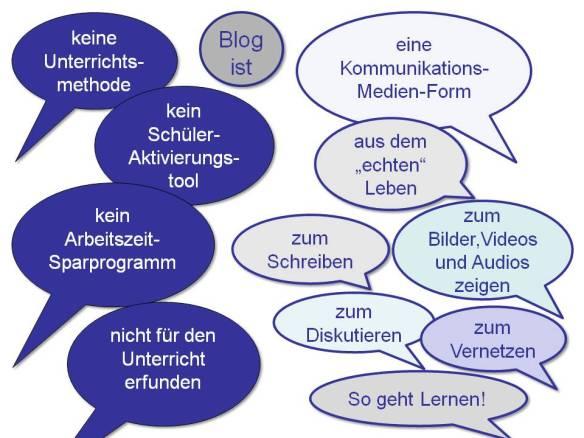 Blog_ist