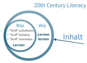 20th Century Literacy