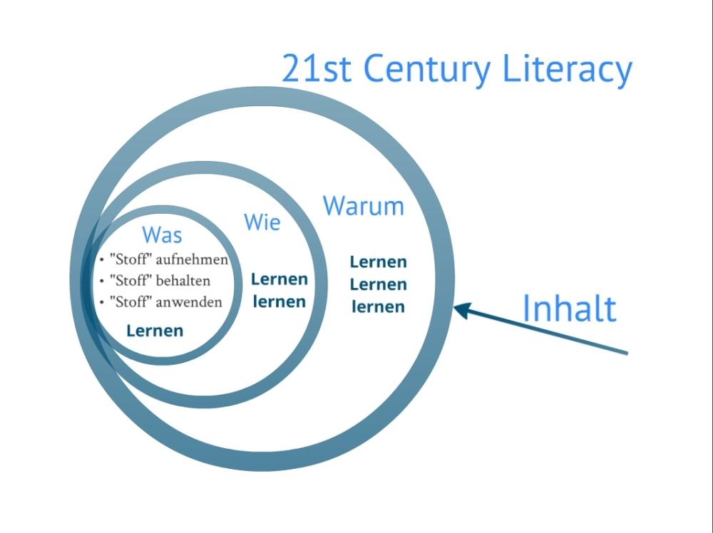Gedanken zu einer E-Learning-Strategie (2/3)