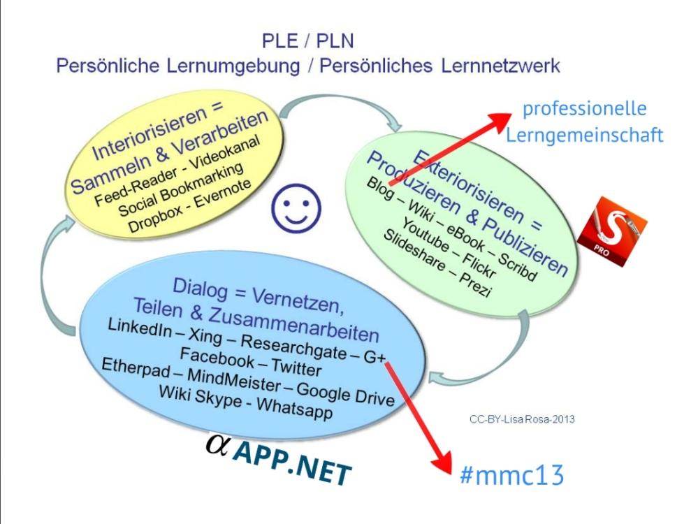 Gedanken zu einer E-Learning-Strategie (3/3)