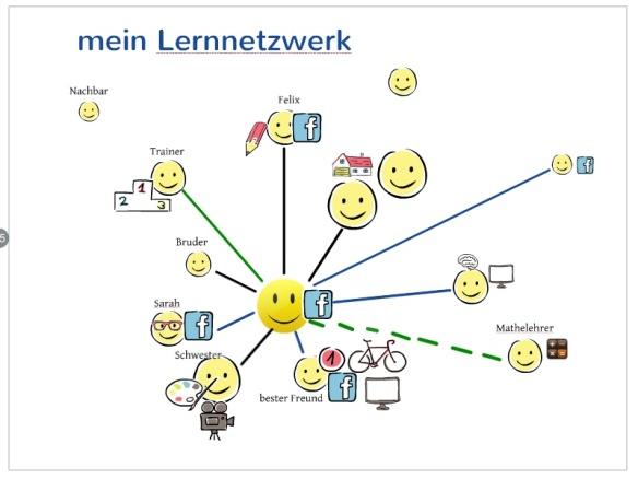 Lernnetzwerk