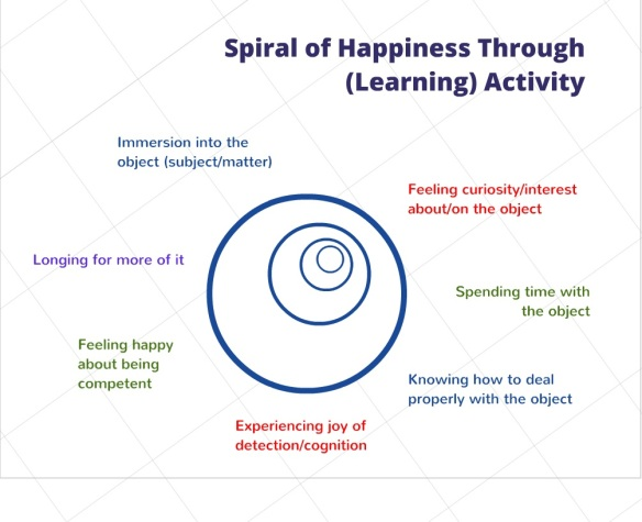Spiral of Happiness